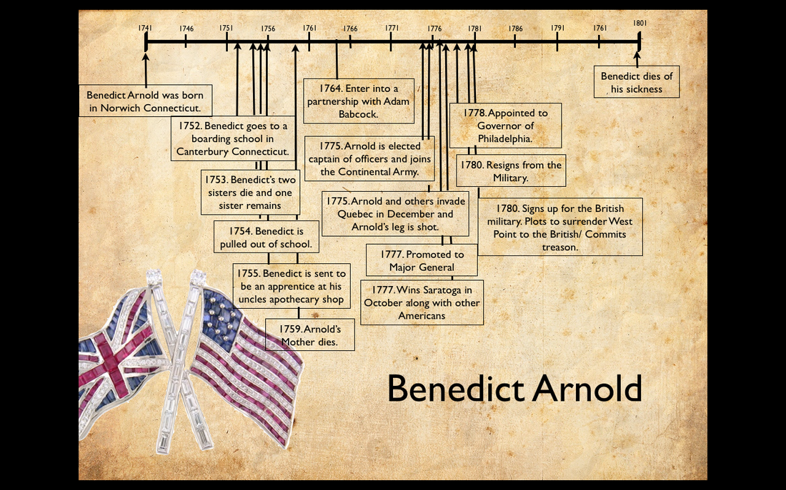 the life and career of benedict arnold This site has a biorgraphy and picture of benedict arnold, the traitor of the revolutionary war.